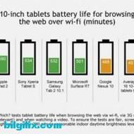 10 inç tabletlerin pil ömrü