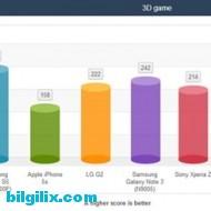 Samsung Galaxy S5 Batarya Testi - 1
